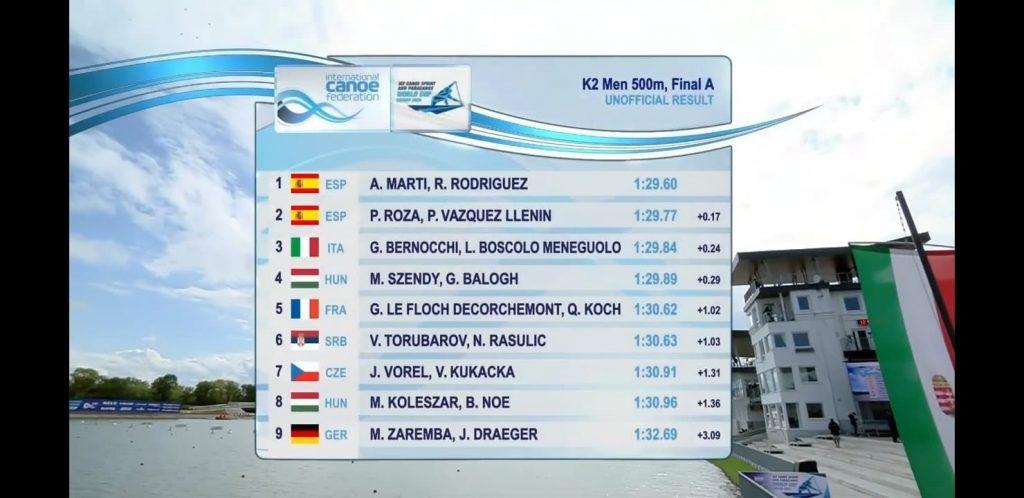 Coupe du monde Szeged Koch